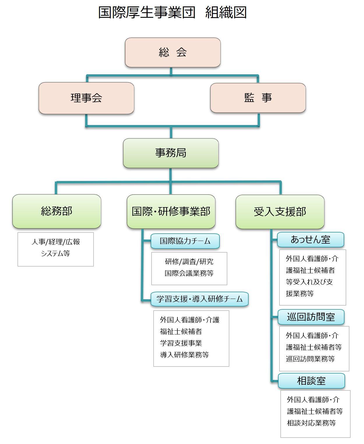 国際厚生事業団 組織図