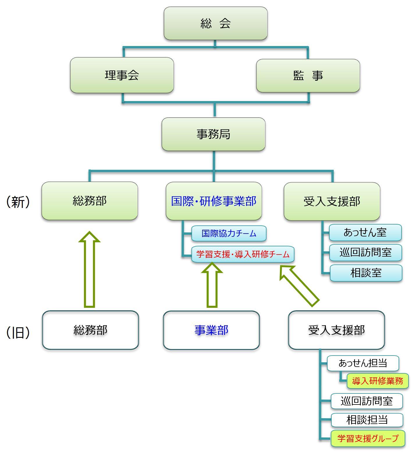20180401組織変更(図)